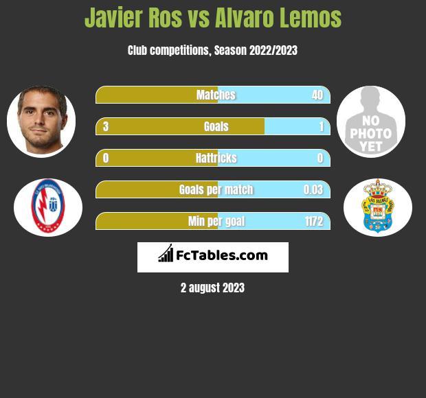 Javier Ros vs Alvaro Lemos h2h player stats