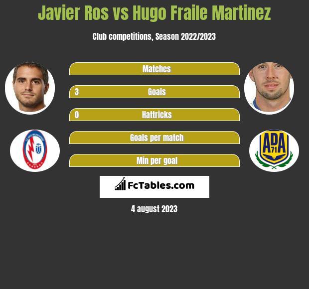 Javier Ros vs Hugo Fraile Martinez h2h player stats