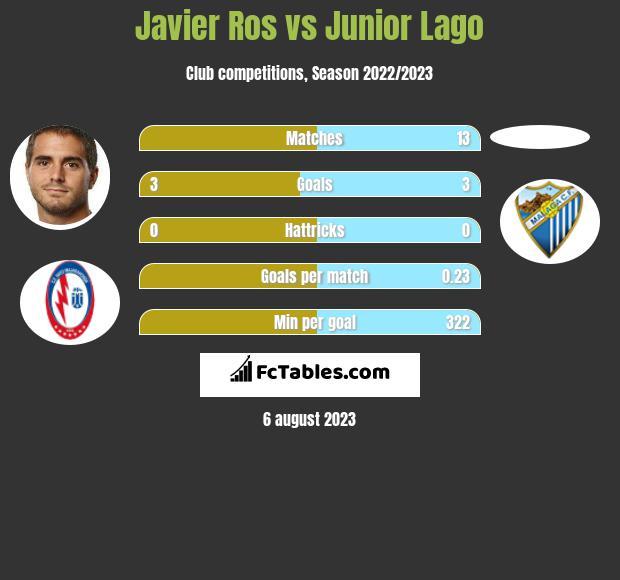 Javier Ros vs Junior Lago infographic