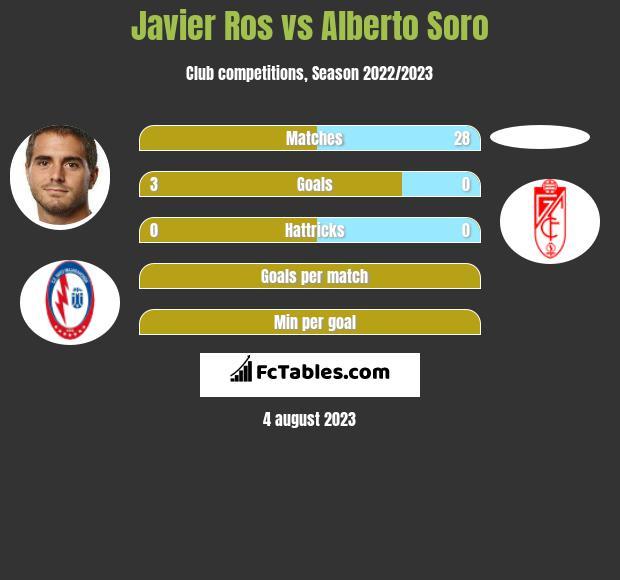 Javier Ros vs Alberto Soro infographic