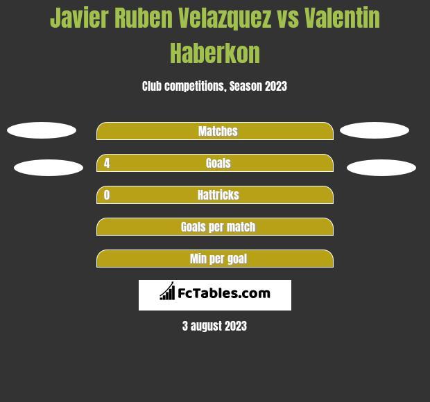 Javier Ruben Velazquez vs Valentin Haberkon h2h player stats