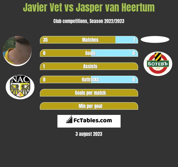 Javier Vet vs Jasper van Heertum infographic