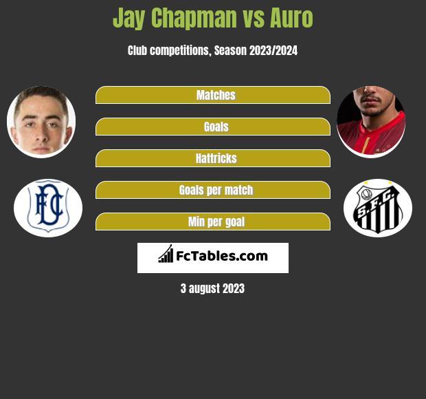 Jay Chapman vs Auro infographic