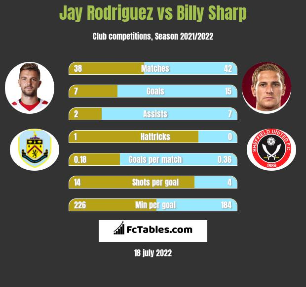 Jay Rodriguez vs Billy Sharp h2h player stats