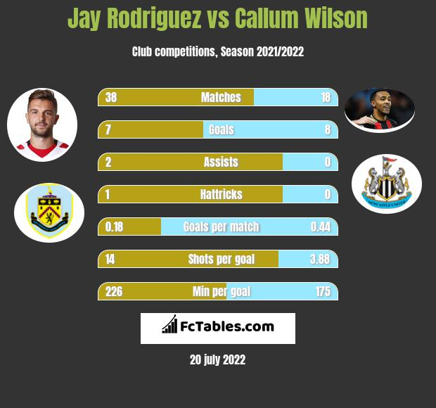Jay Rodriguez vs Callum Wilson infographic