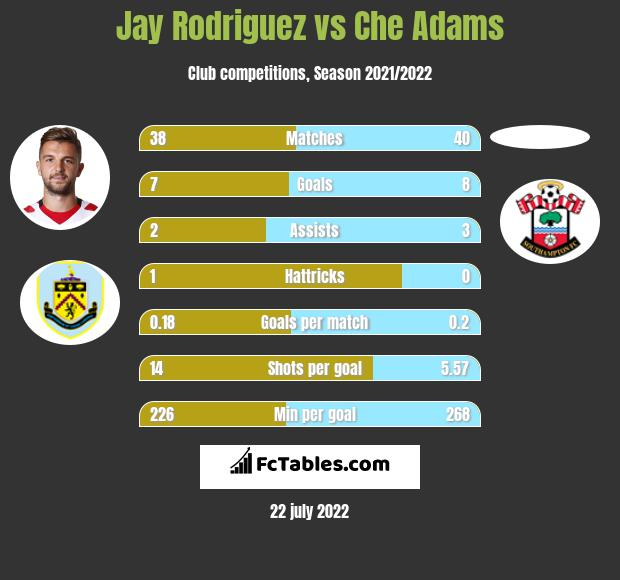 Jay Rodriguez vs Che Adams h2h player stats