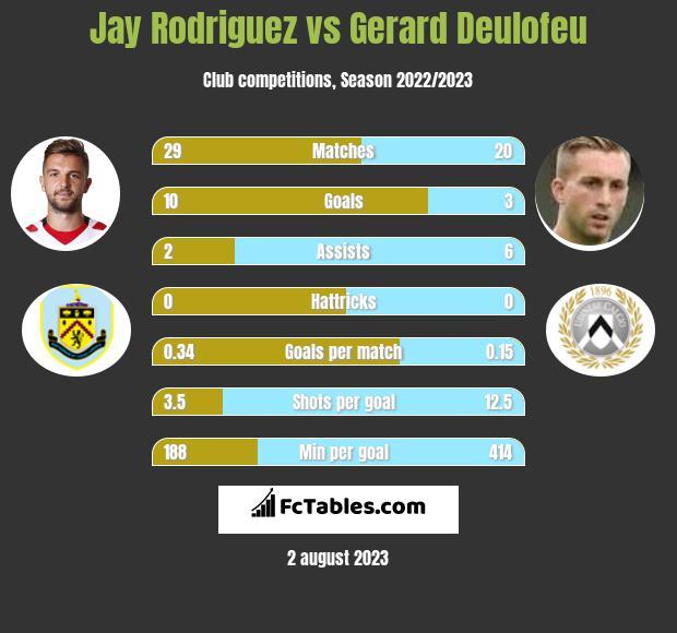 Jay Rodriguez vs Gerard Deulofeu infographic