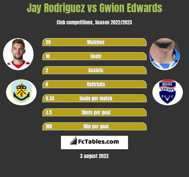 Jay Rodriguez vs Gwion Edwards h2h player stats