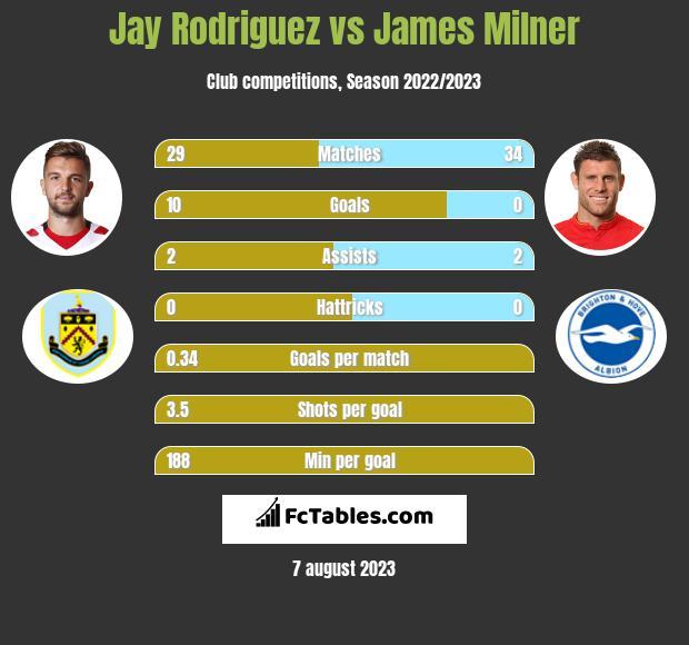 Jay Rodriguez vs James Milner