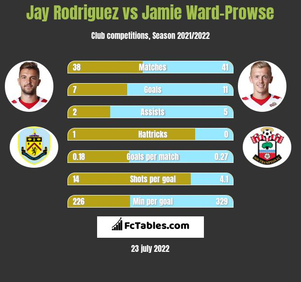 Jay Rodriguez vs Jamie Ward-Prowse h2h player stats