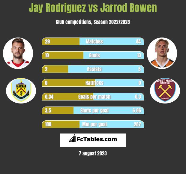 Jay Rodriguez vs Jarrod Bowen h2h player stats
