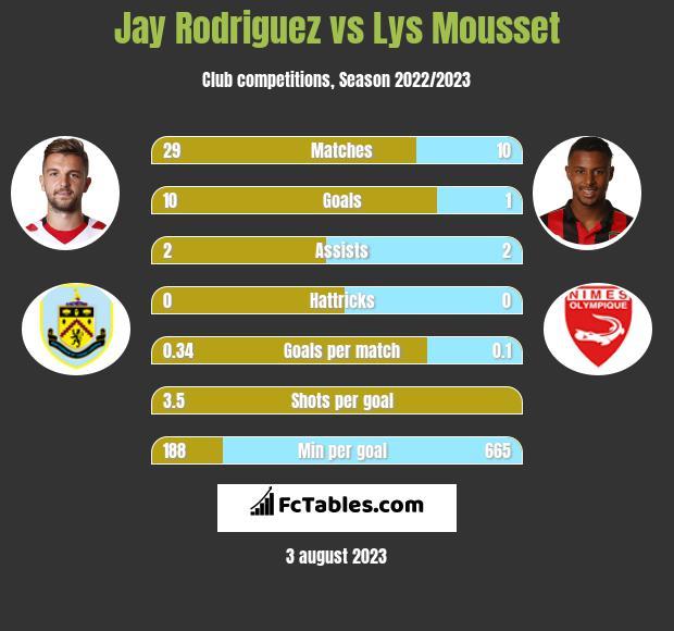 Jay Rodriguez vs Lys Mousset infographic