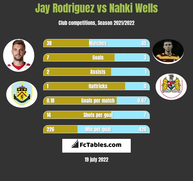 Jay Rodriguez vs Nahki Wells h2h player stats