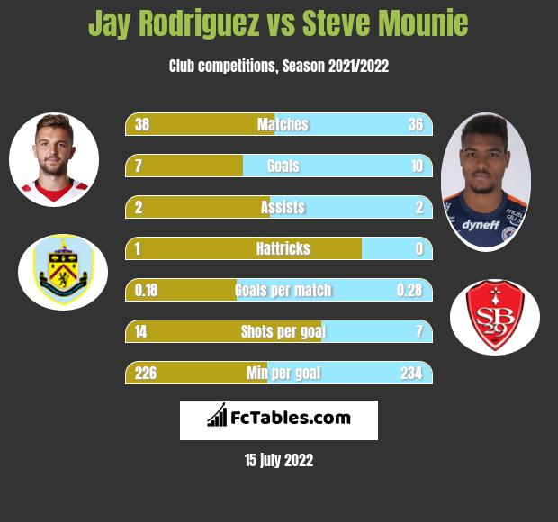 Jay Rodriguez vs Steve Mounie h2h player stats