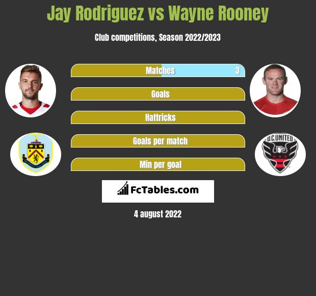 Jay Rodriguez vs Wayne Rooney h2h player stats