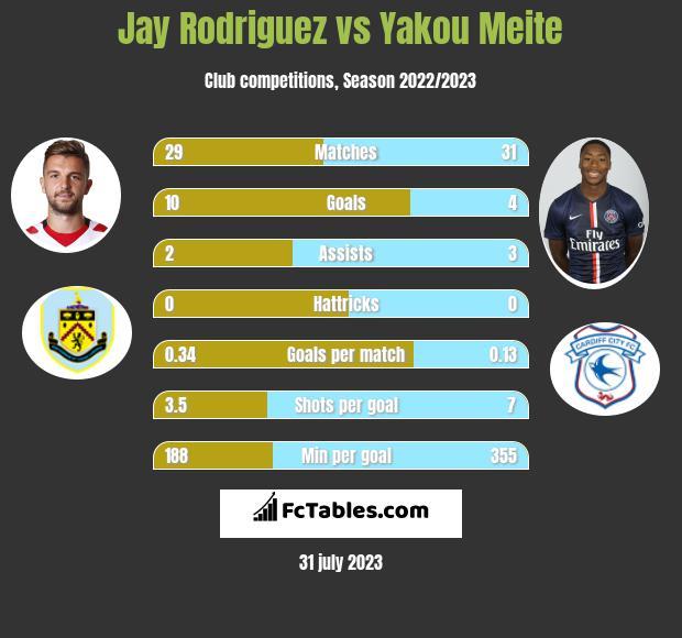 Jay Rodriguez vs Yakou Meite infographic