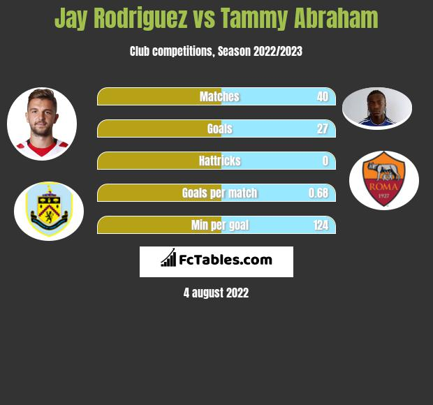 Jay Rodriguez vs Tammy Abraham h2h player stats