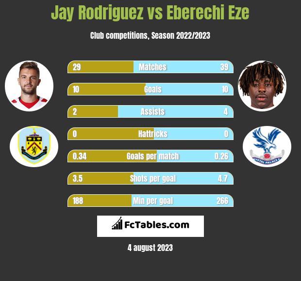 Jay Rodriguez vs Eberechi Eze infographic