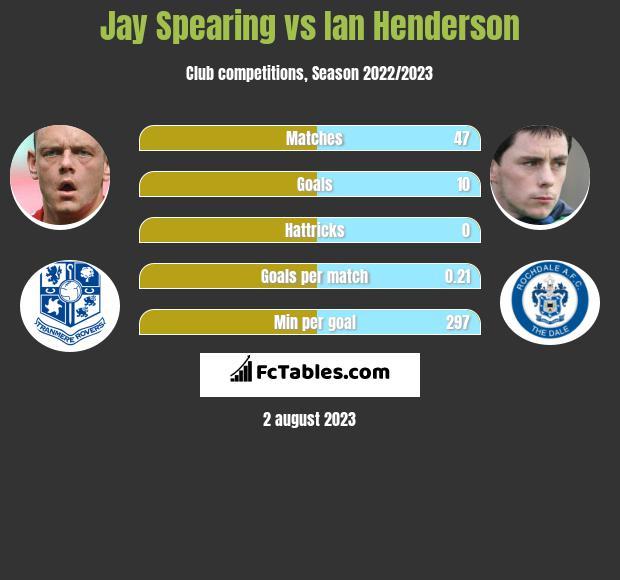 Jay Spearing vs Ian Henderson infographic
