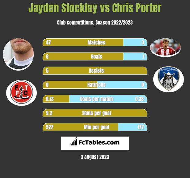 Jayden Stockley vs Chris Porter h2h player stats