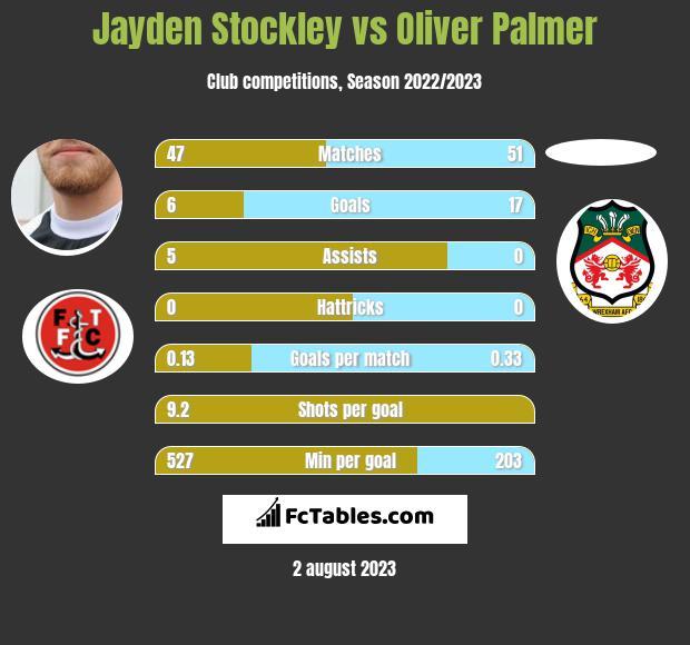 Jayden Stockley vs Oliver Palmer h2h player stats
