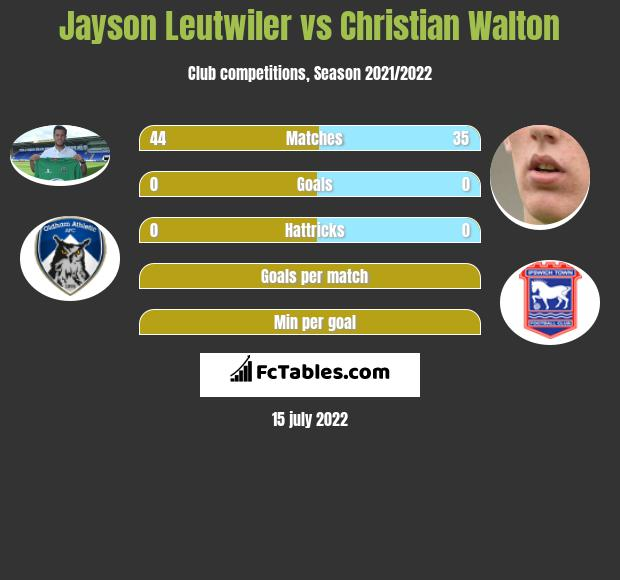 Jayson Leutwiler infographic statistics for Blackburn Rovers