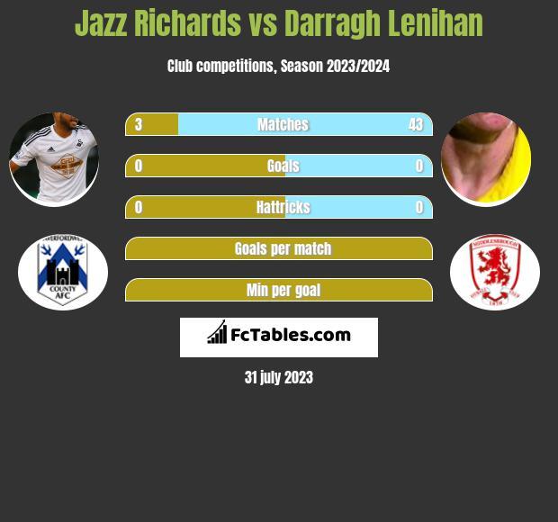 Jazz Richards vs Darragh Lenihan infographic