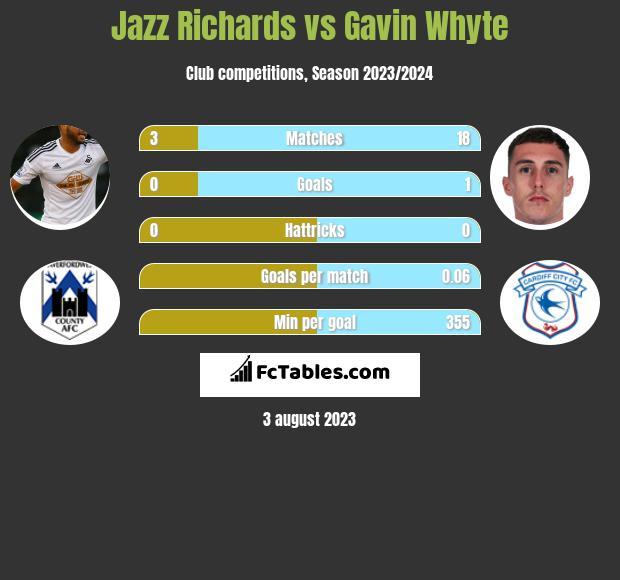 Jazz Richards vs Gavin Whyte infographic