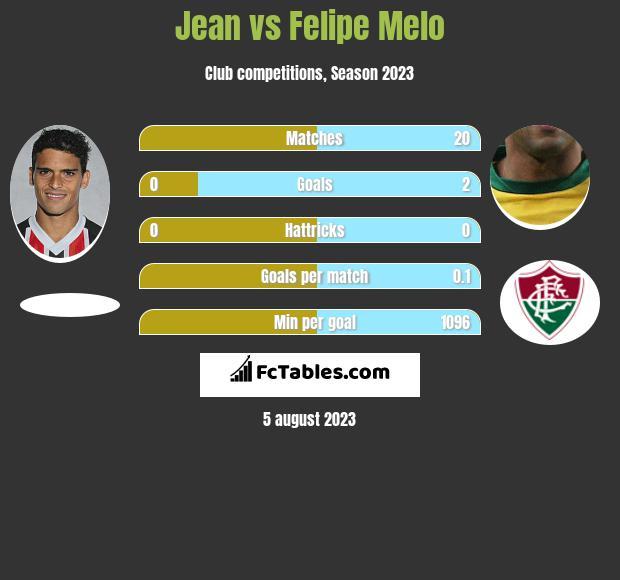 Jean vs Felipe Melo infographic
