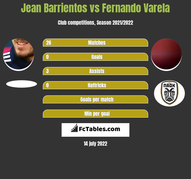 Jean Barrientos vs Fernando Varela infographic