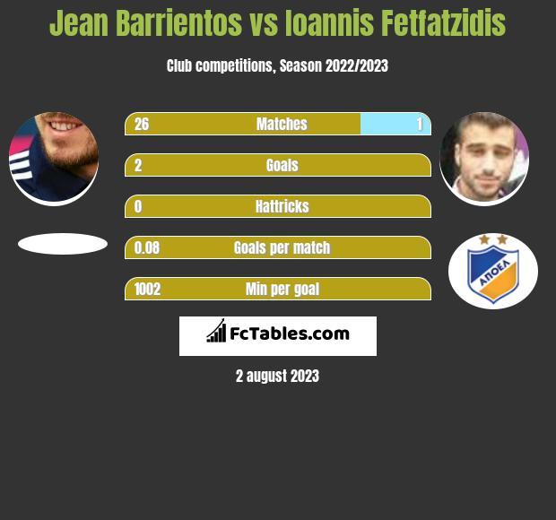 Jean Barrientos vs Ioannis Fetfatzidis infographic