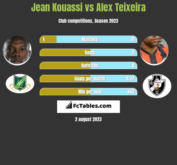 Jean Kouassi vs Alex Teixeira h2h player stats