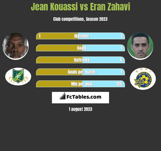 Jean Kouassi vs Eran Zahavi h2h player stats