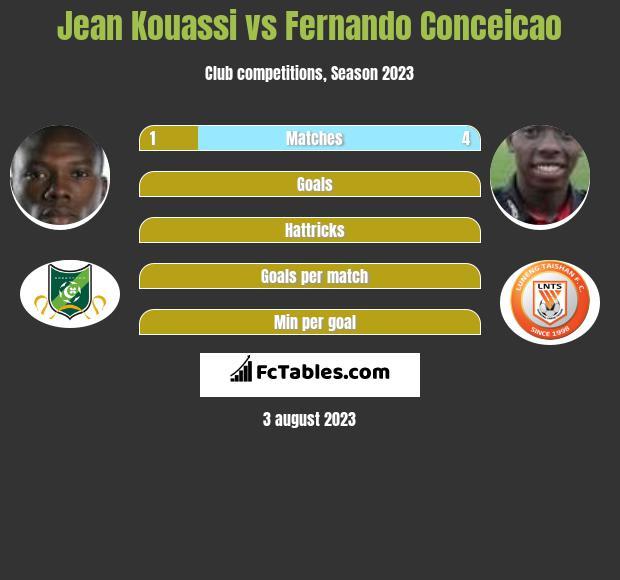 Jean Kouassi vs Fernando Conceicao h2h player stats