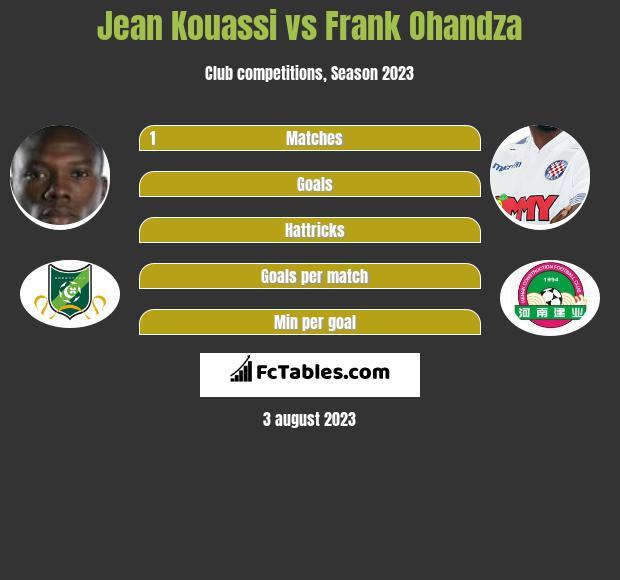 Jean Kouassi vs Frank Ohandza infographic