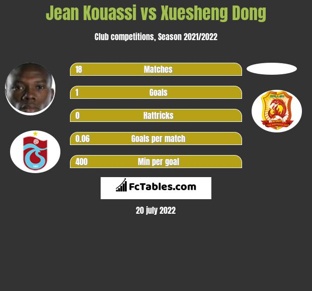 Jean Kouassi vs Xuesheng Dong h2h player stats
