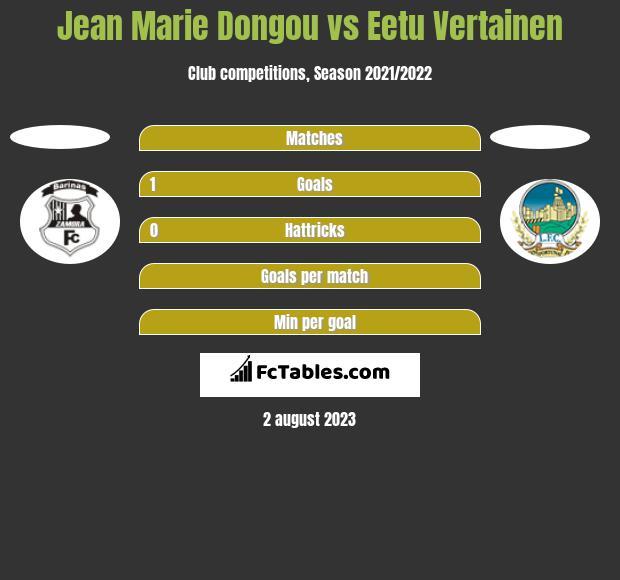 Jean Marie Dongou vs Eetu Vertainen h2h player stats