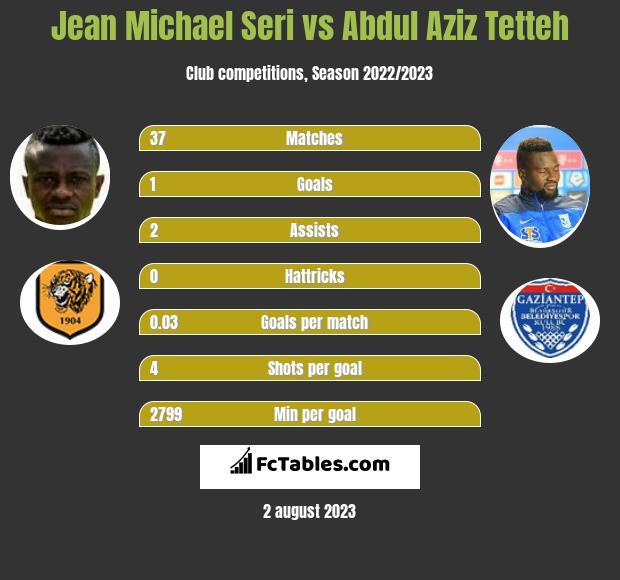 Jean Michael Seri vs Abdul Aziz Tetteh infographic