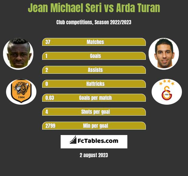 Jean Michael Seri vs Arda Turan infographic