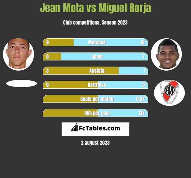 Jean Mota vs Miguel Borja h2h player stats