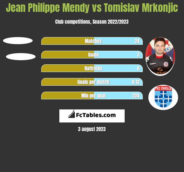 Jean Philippe Mendy vs Tomislav Mrkonjic h2h player stats