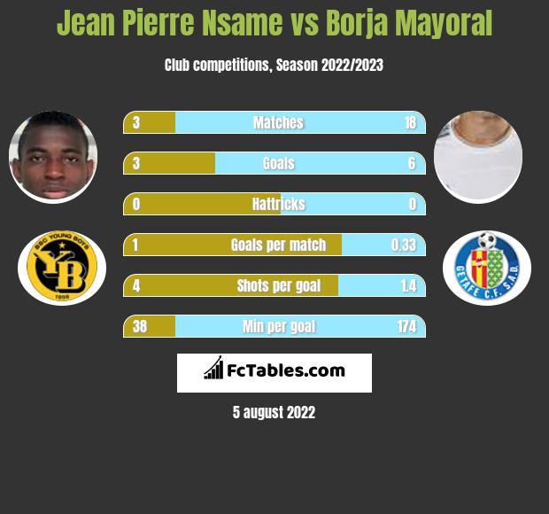 Jean Pierre Nsame vs Borja Mayoral h2h player stats