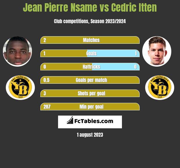 Jean Pierre Nsame vs Cedric Itten h2h player stats