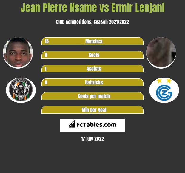 Jean Pierre Nsame vs Ermir Lenjani h2h player stats