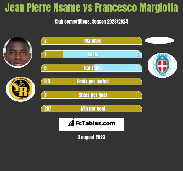 Jean Pierre Nsame vs Francesco Margiotta h2h player stats