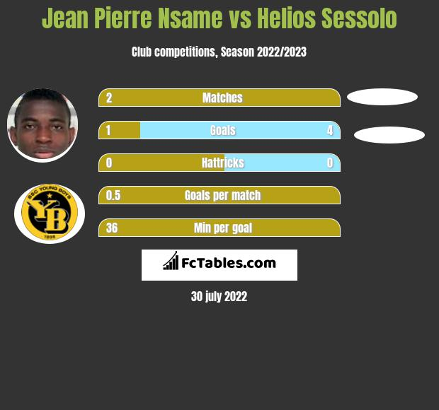 Jean Pierre Nsame vs Helios Sessolo h2h player stats