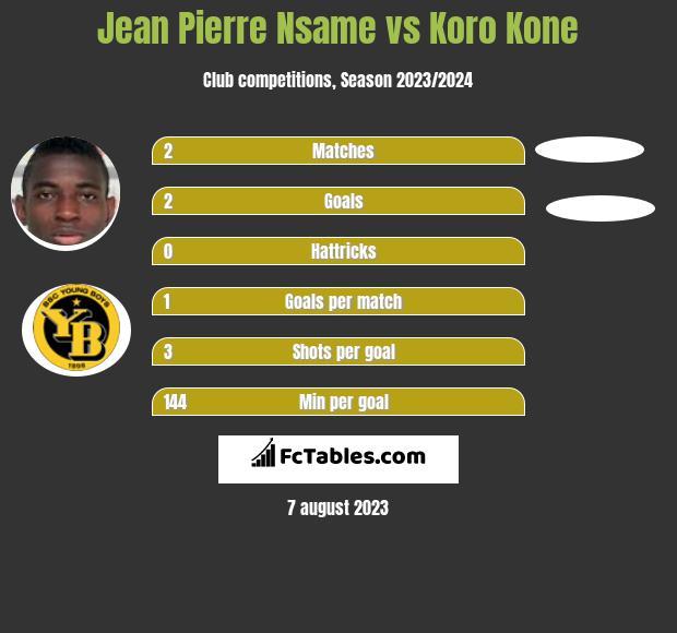 Jean Pierre Nsame vs Koro Kone h2h player stats