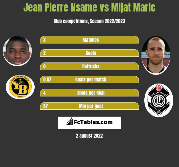 Jean Pierre Nsame vs Mijat Maric h2h player stats