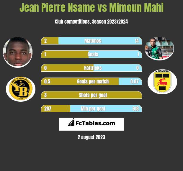 Jean Pierre Nsame vs Mimoun Mahi h2h player stats