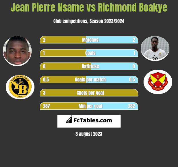 Jean Pierre Nsame vs Richmond Boakye h2h player stats